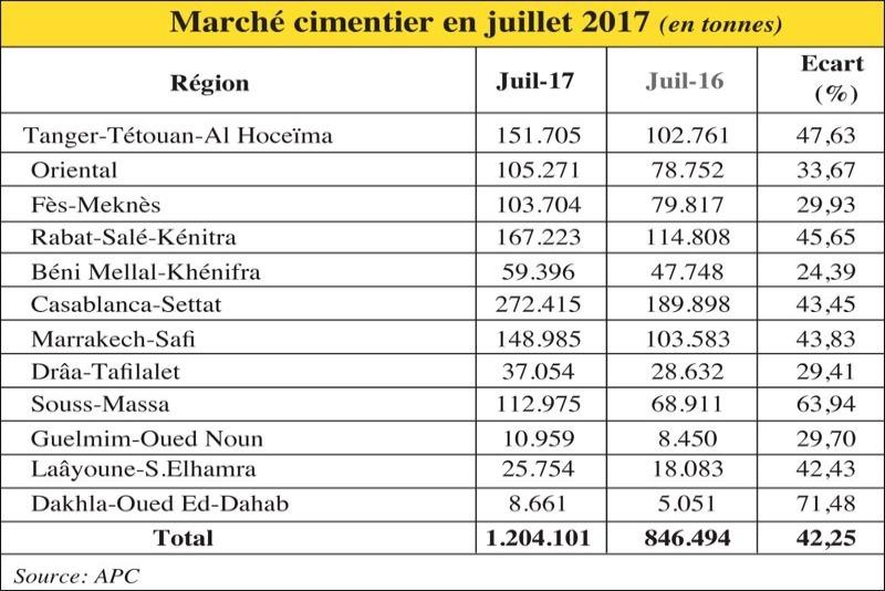 Ciment: Importante évolution dans la consommation dans le Souss Massa
